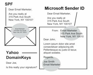 E-mail authenticatie als metafoor bij fysieke post