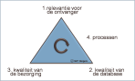 e-mailmarketing triangle